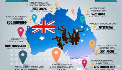 APF National Skydiving Championships 2016 recap